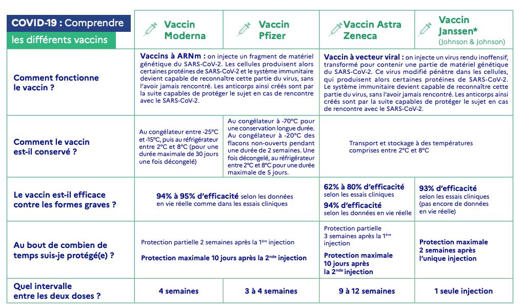 Comparatif vaccins covid